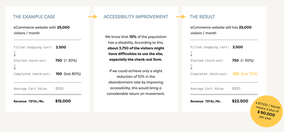 Image of an example cost estimate for making accessibility improvements, as mentioned above.