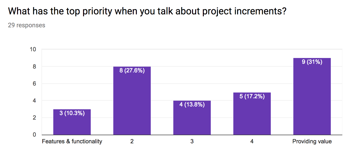 Agile Results - What has the top priority when you talk about project increments?