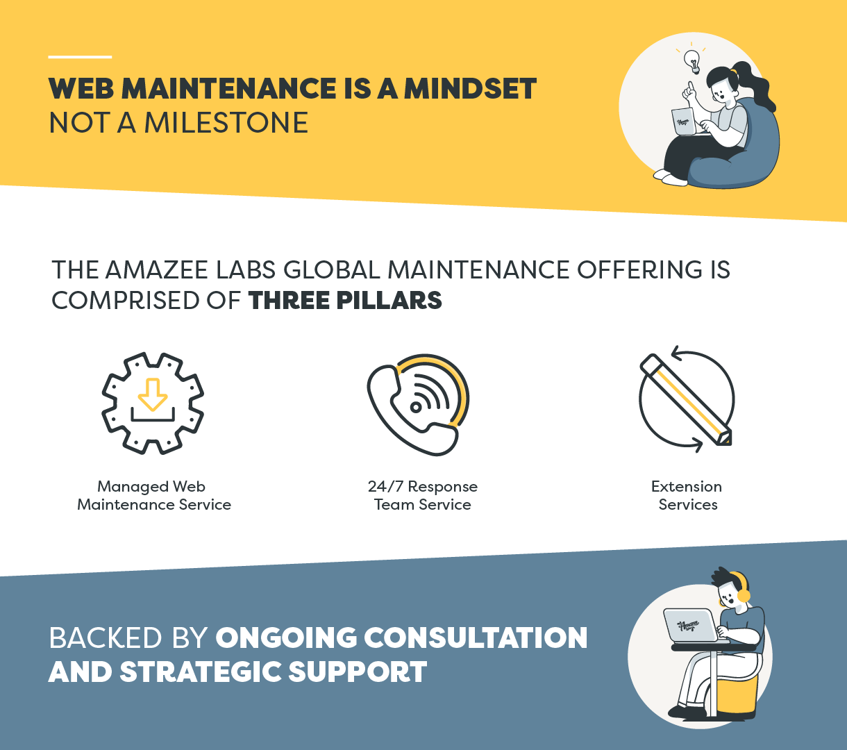 The Amazee Labs Global Maintenance offering is comprised of three pillars: Managed Web Maintenance Service, 24/7 Response Team Service, and Extension Services