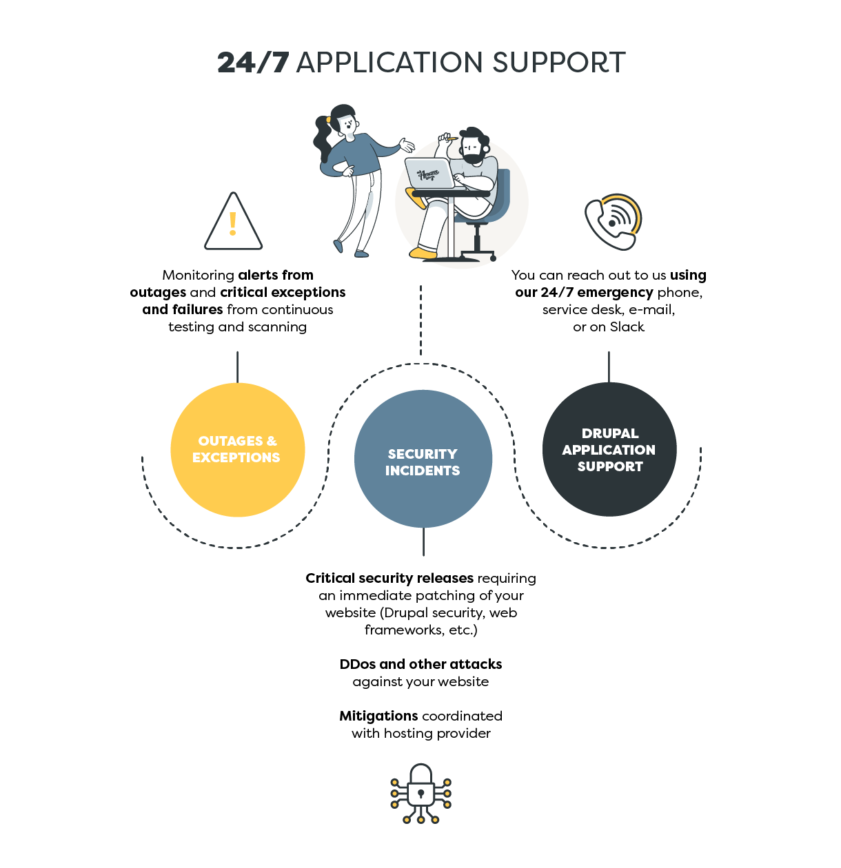 24/7 Application Support includes Outages and Exceptions, Security Incidents, and Drupal Application Suppport