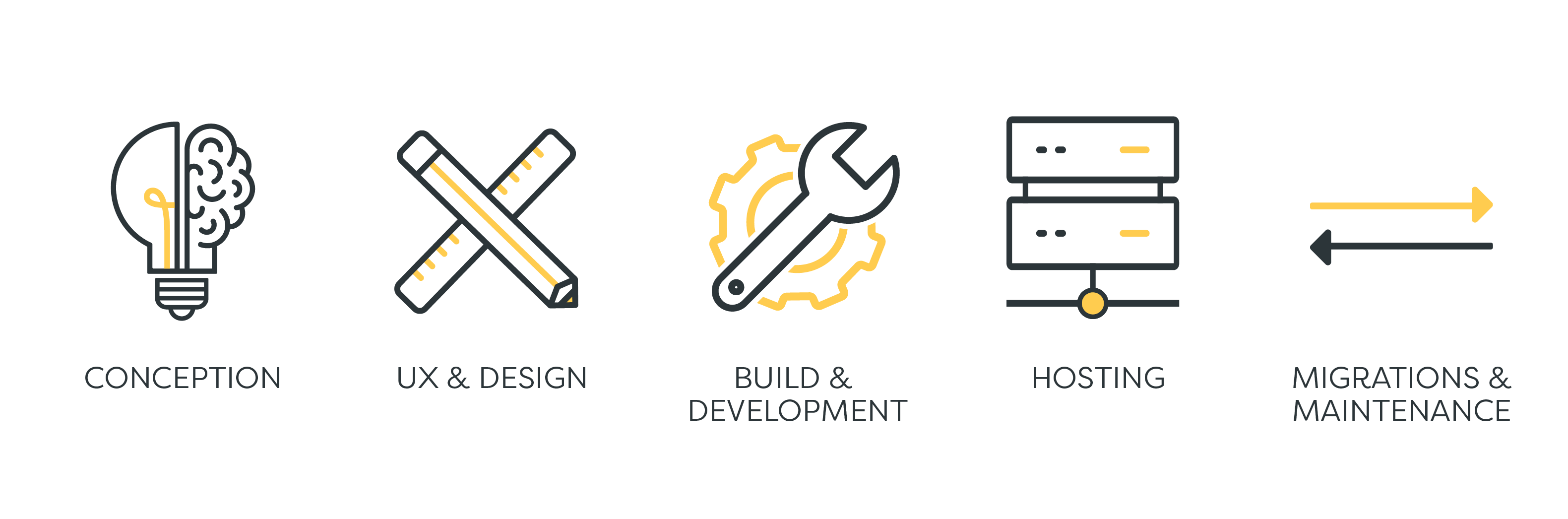 Image of Amazee Labs End-to-end development needs. Conception, UX and Design, Build and Development, Hosting, and Migration and Maintenance.