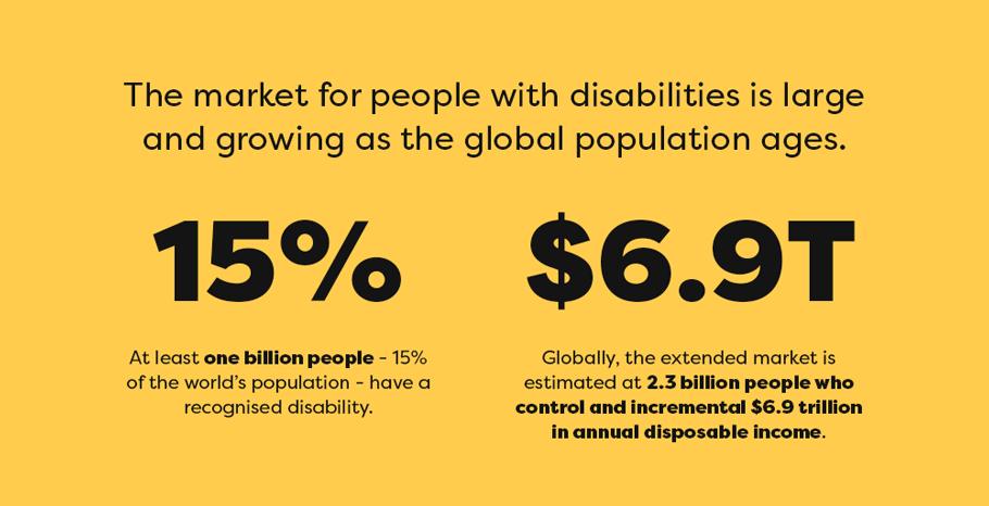 Image of Statistics on Global Disabilities Market. The market for people with disabilities is large and growing as the global population ages. At least one billion people - 15% of the world's population - have a recognised disability. Globally, the extended market is estimated at 2.3 billion people who control and incremental $6.9 trillion in annual disposable income.