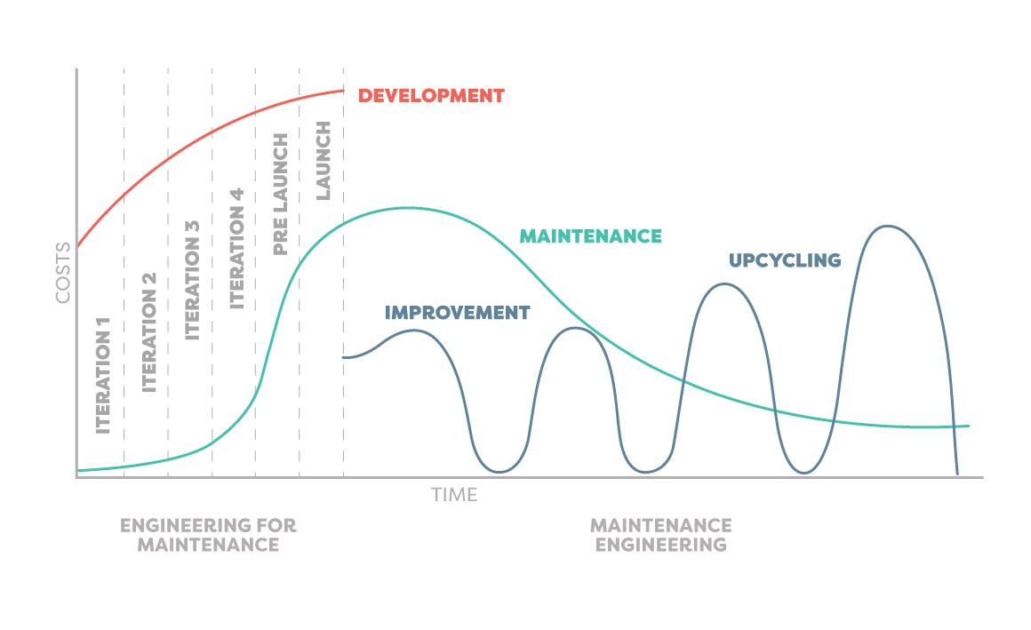 Maintenance Lifecycle