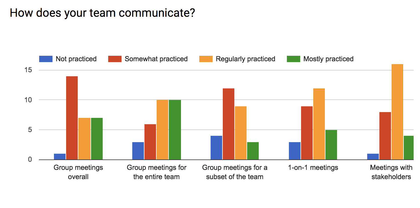 How does your team communicate