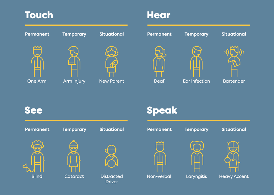 Image overview of people with disabilities in different situations, namely touch, hear, see and speak.