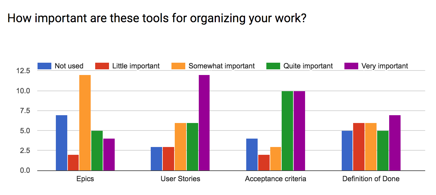 How important are these tools for organizing your work? Part 1
