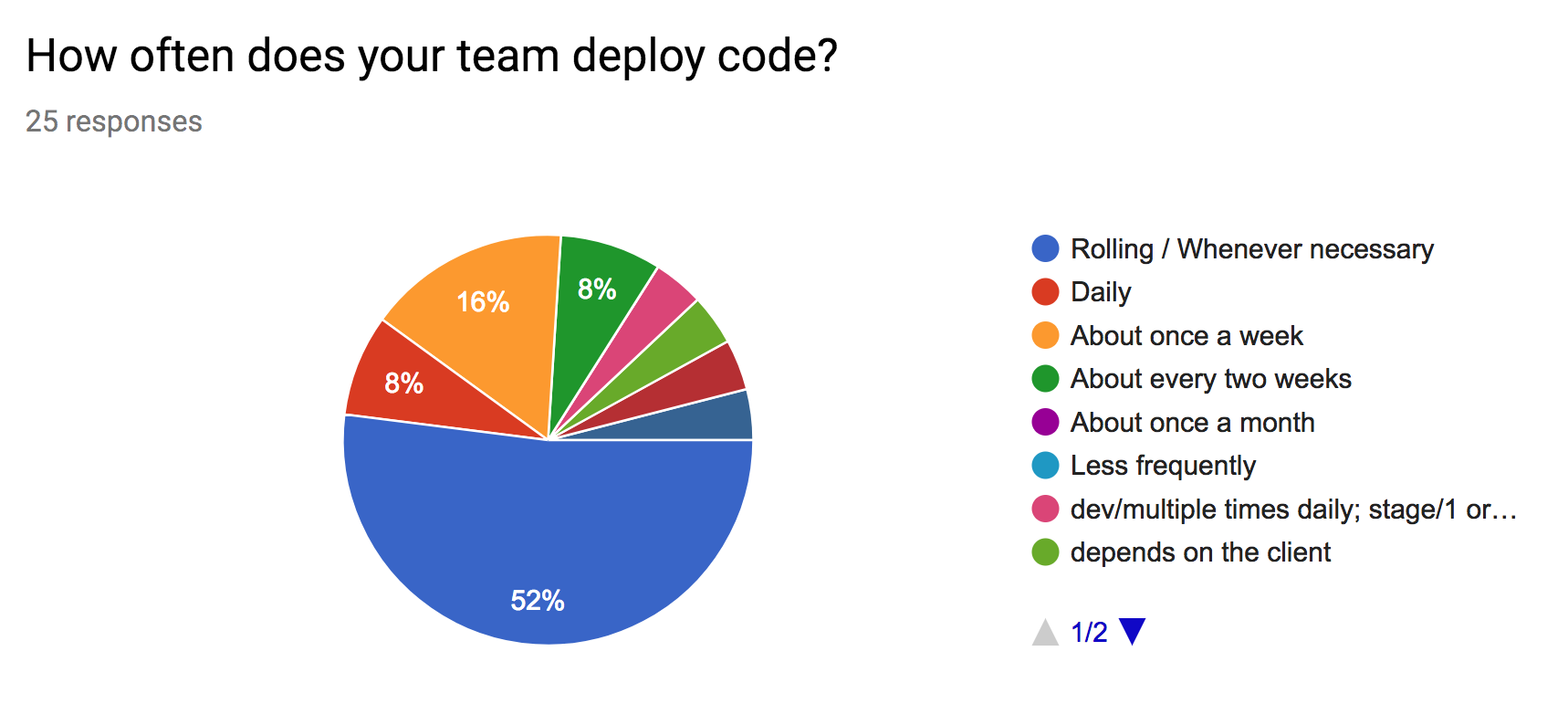 Agile Results Deployments