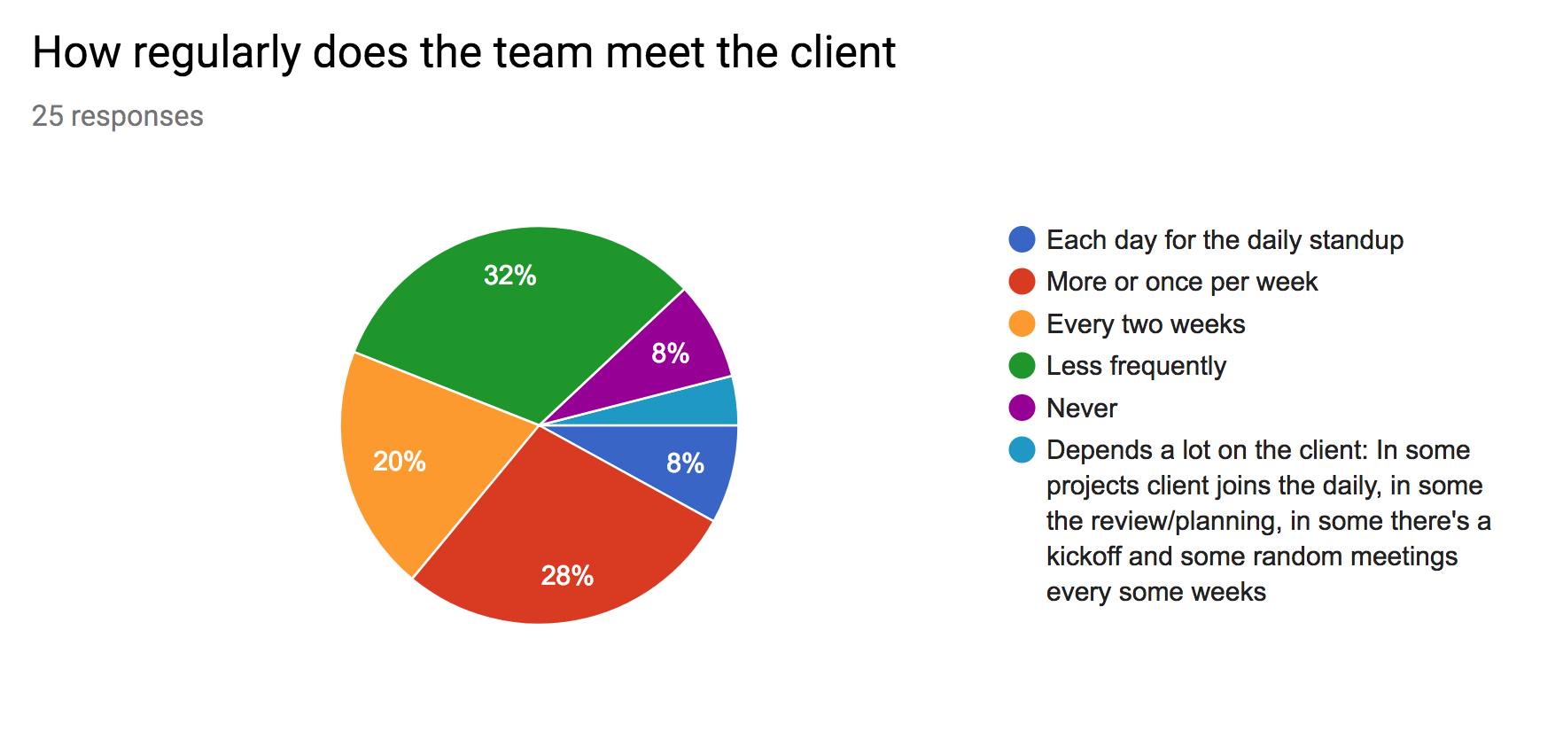 Agile Results Clients