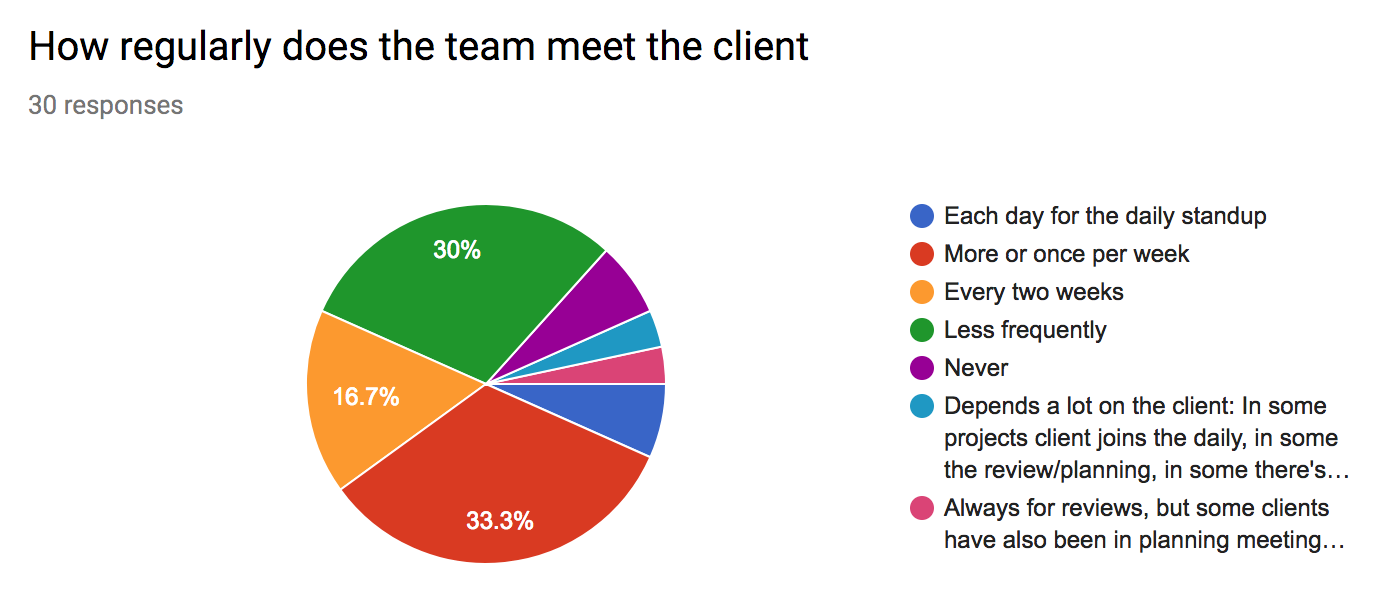 Agile How regularly does the team meet the client