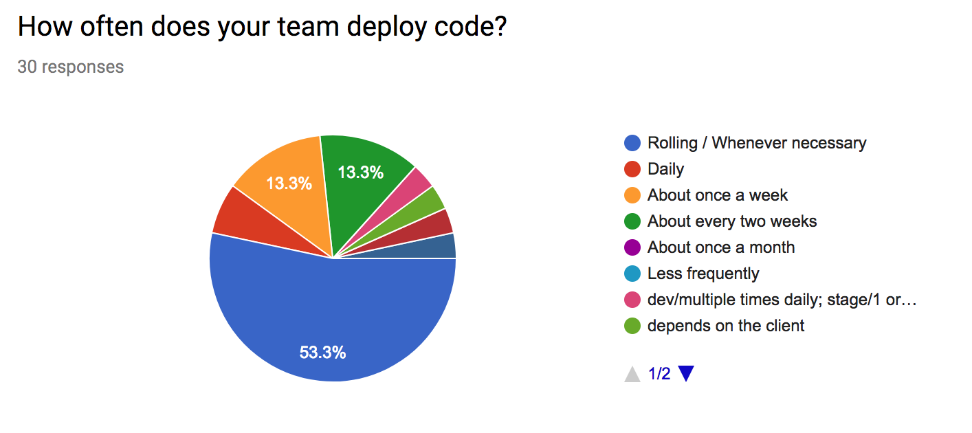 How often does your team deploy code?