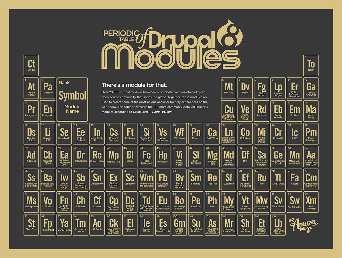 Periodic Table of Drupal 8 Modules download