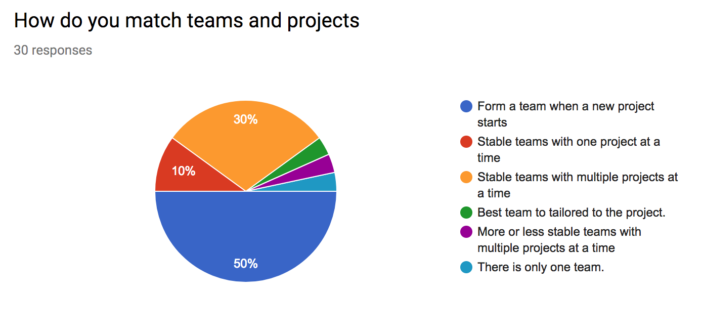 How do you match teams and projects?
