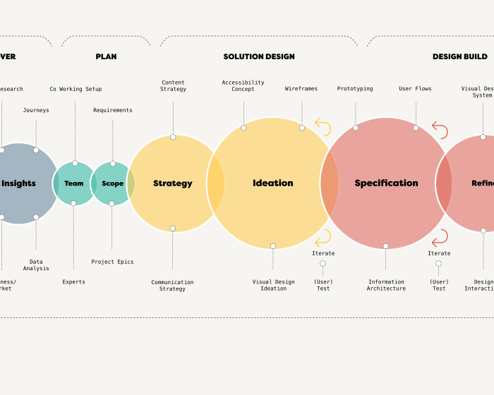 Experience Design Workflow